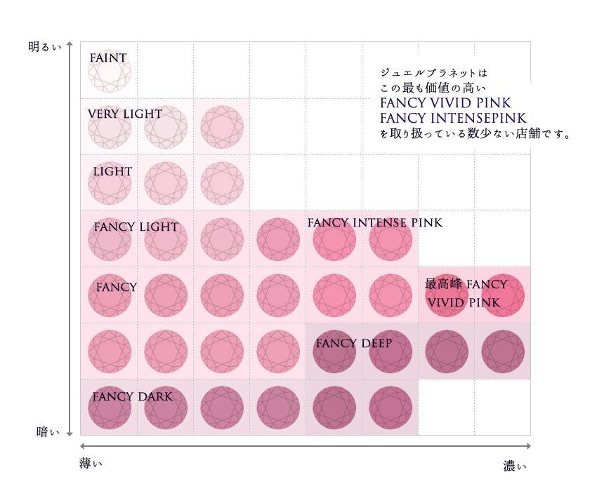 ピンクダイヤモンド カラーチャート