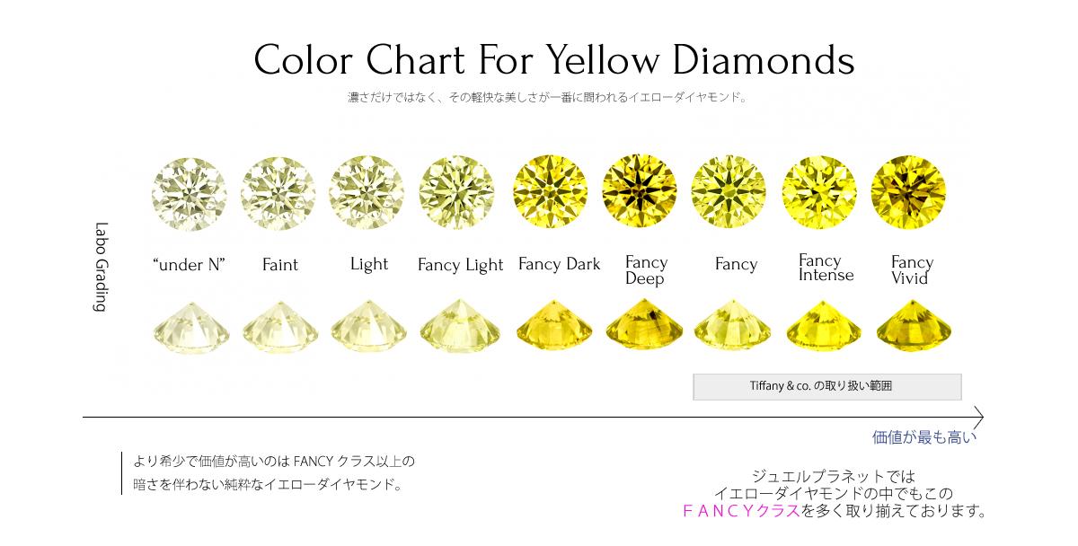 イエローダイヤモンド カラーチャート