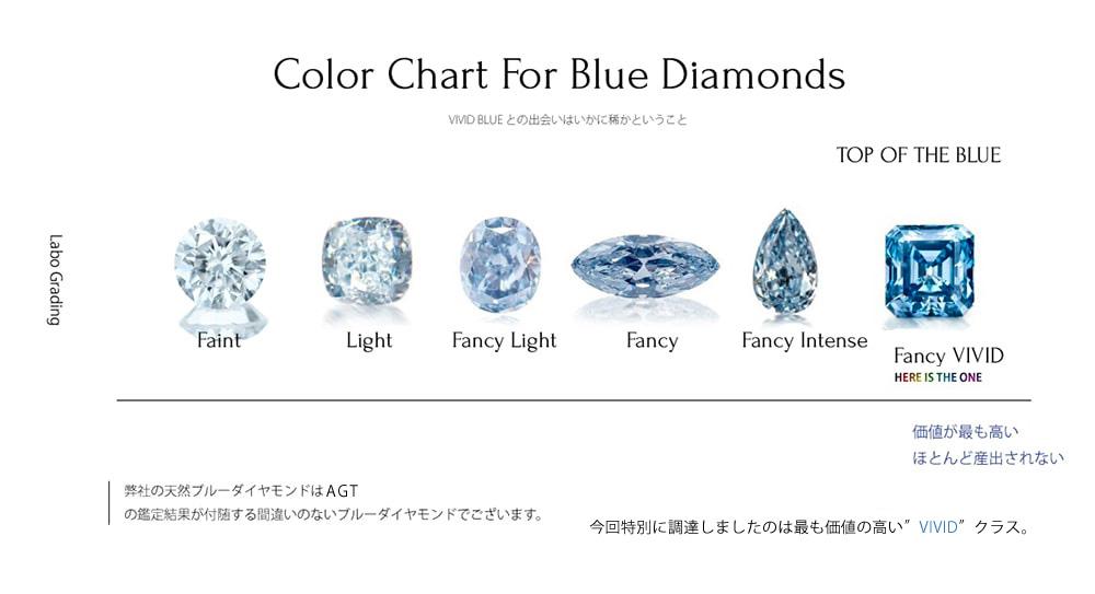 天然ブルーダイヤモンドのカラーチャート ブルーダイヤモンド